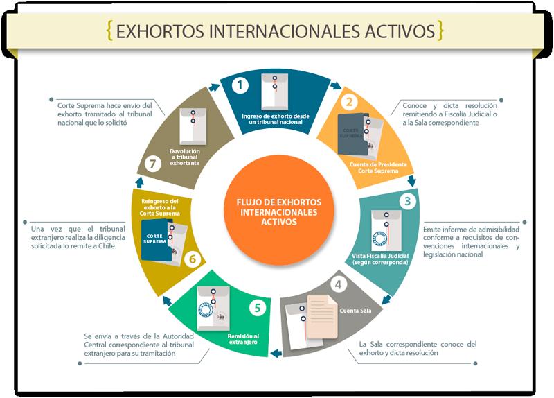 EXHORTOS INTERNACIONALES ACTIVOS