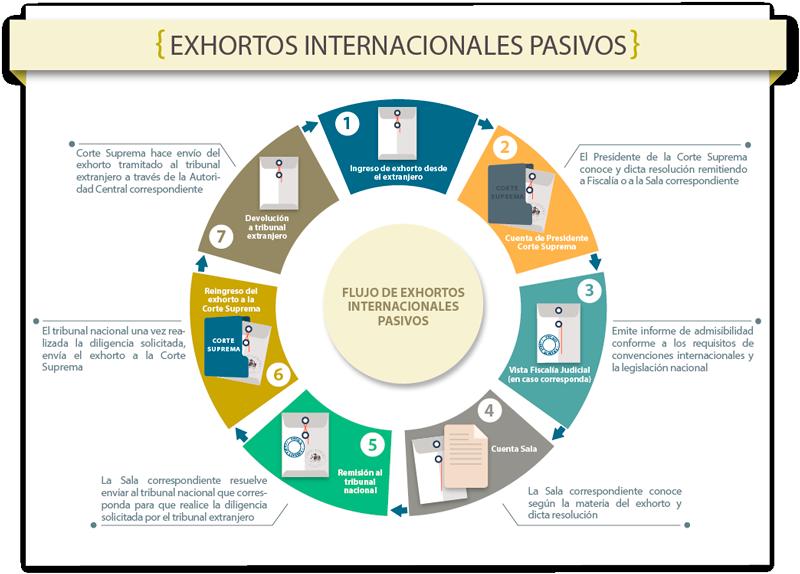 EXHORTOS INTERNACIONALES PASIVOS